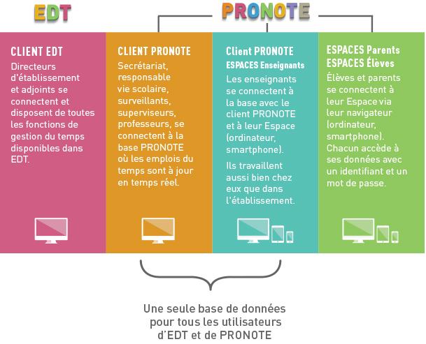 connexion EDT/PRONOTE